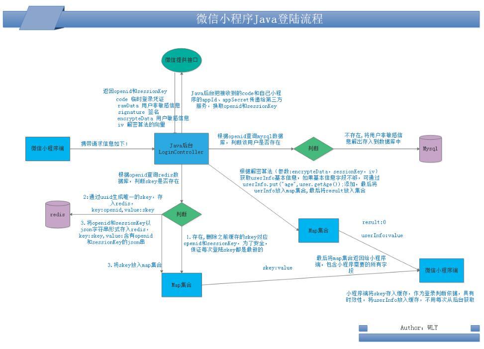微信小程序登录状态java后台解密