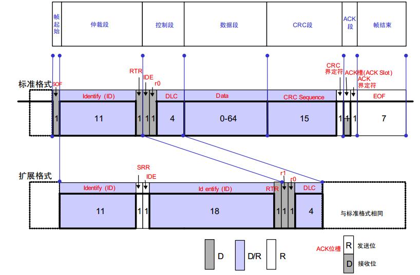 编程笔记 其他 > can通信工作原理及总线结构示意图         2)stm32