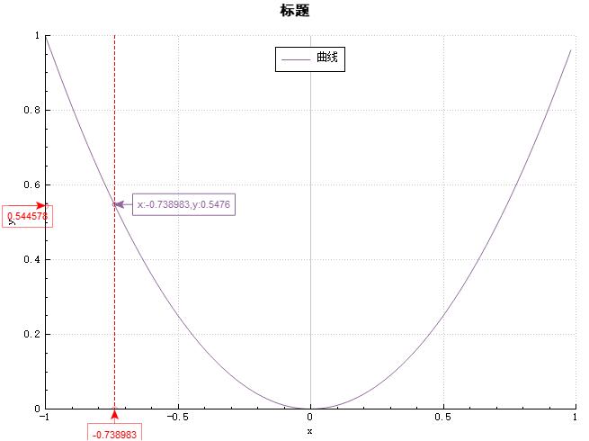 基于QCustomPlot绘图,鼠标跟随动态显示曲线上的点的值- 码农教程