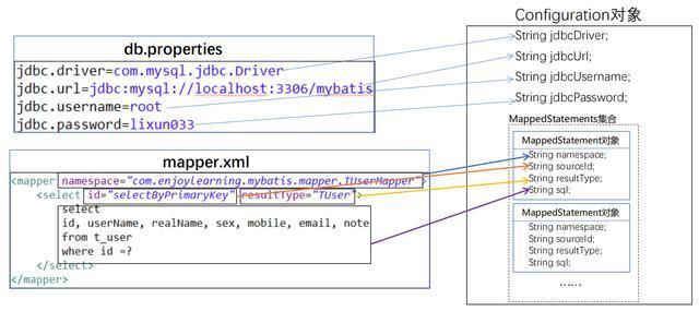 阿里P7架构师精解Mybatis源码,浅论程序员的修身之道- 码农教程